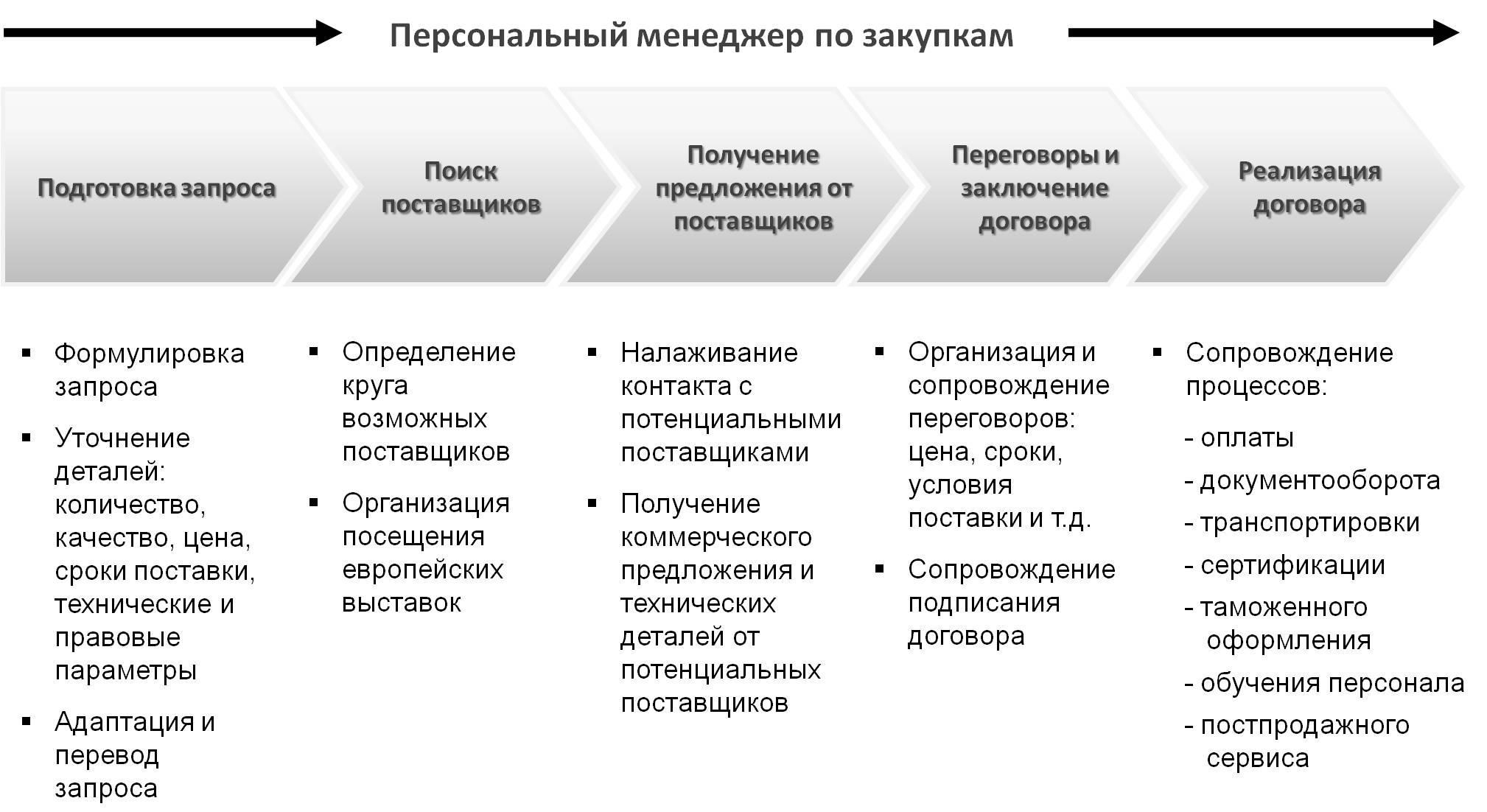 Процесс организации закупок в виде схемы «Закупки»